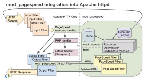 Integration mod_pagespeed to Apache